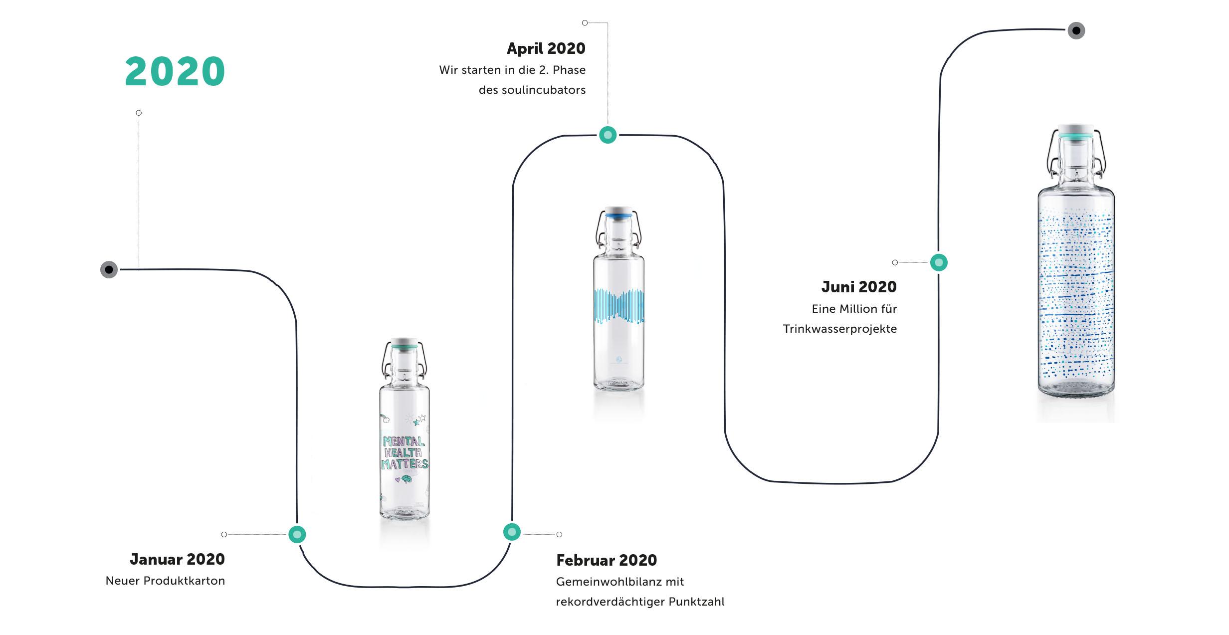 Blog_Timeline-VCA-soulbottles_Header-2020