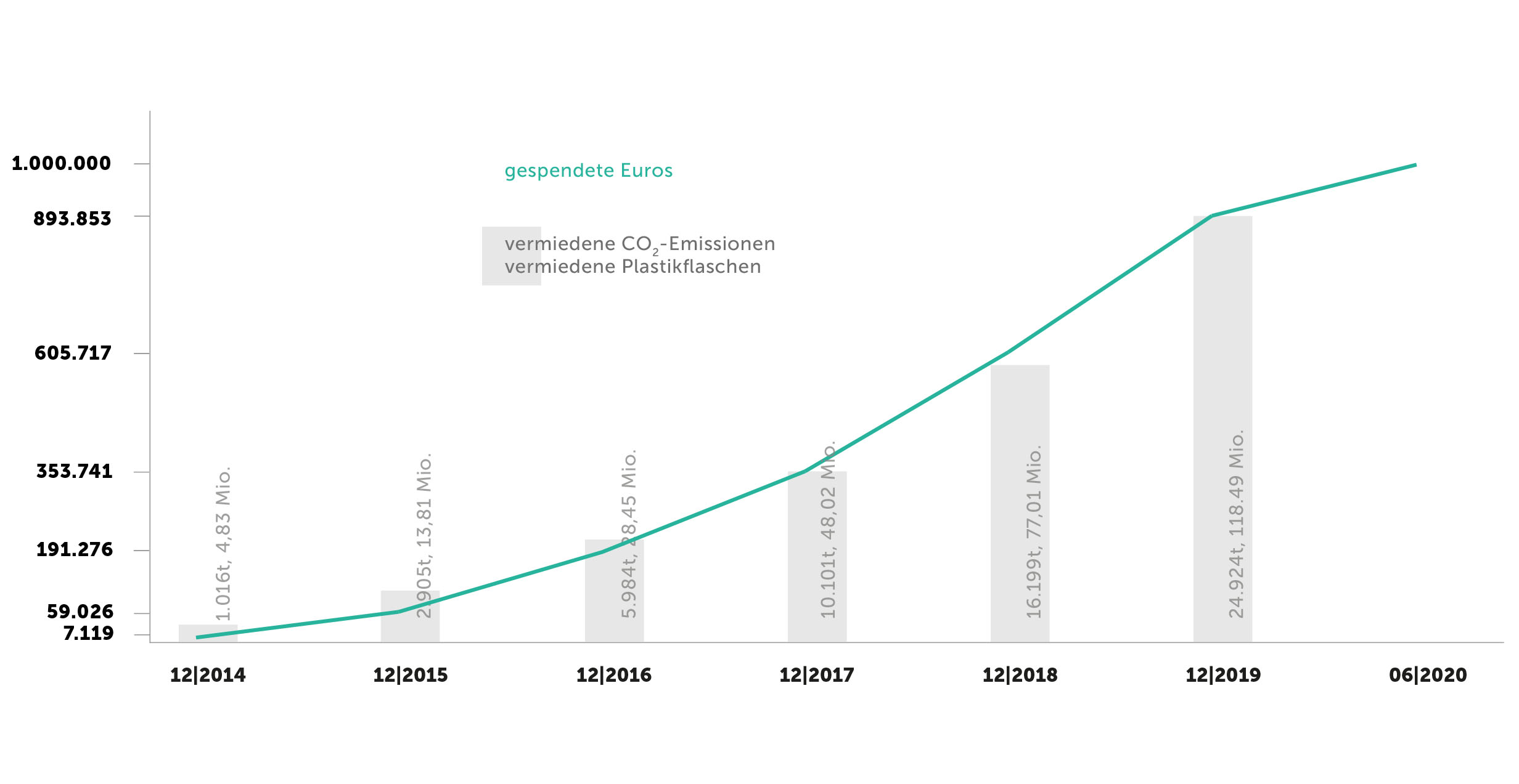 Blog_Timeline-VCA-soulbottles_GrafikZeichenflache-1-Kopie-14